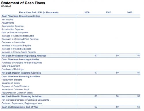 understanding financial statements, annacolibri, web presence, tech savvy